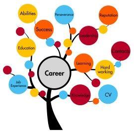 Positive strengths for resume